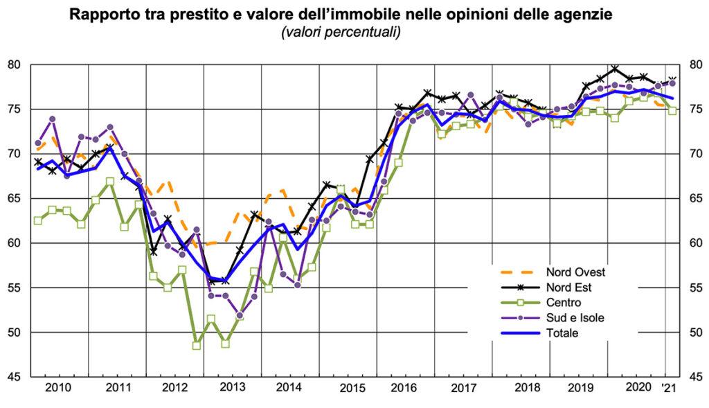 Grafico rapporto tra prestito e valore immobile nelle opinioni delle agenzie