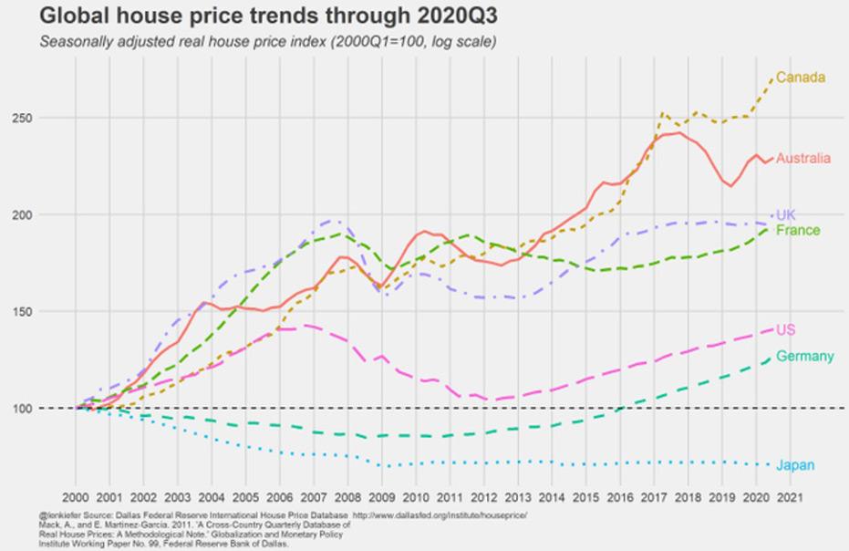 Grafico sul trend presso medi delle case 2020 q3